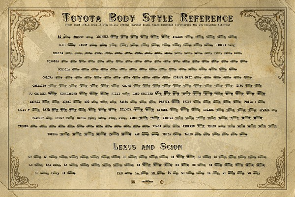 Toyota Body Style Reference Poster