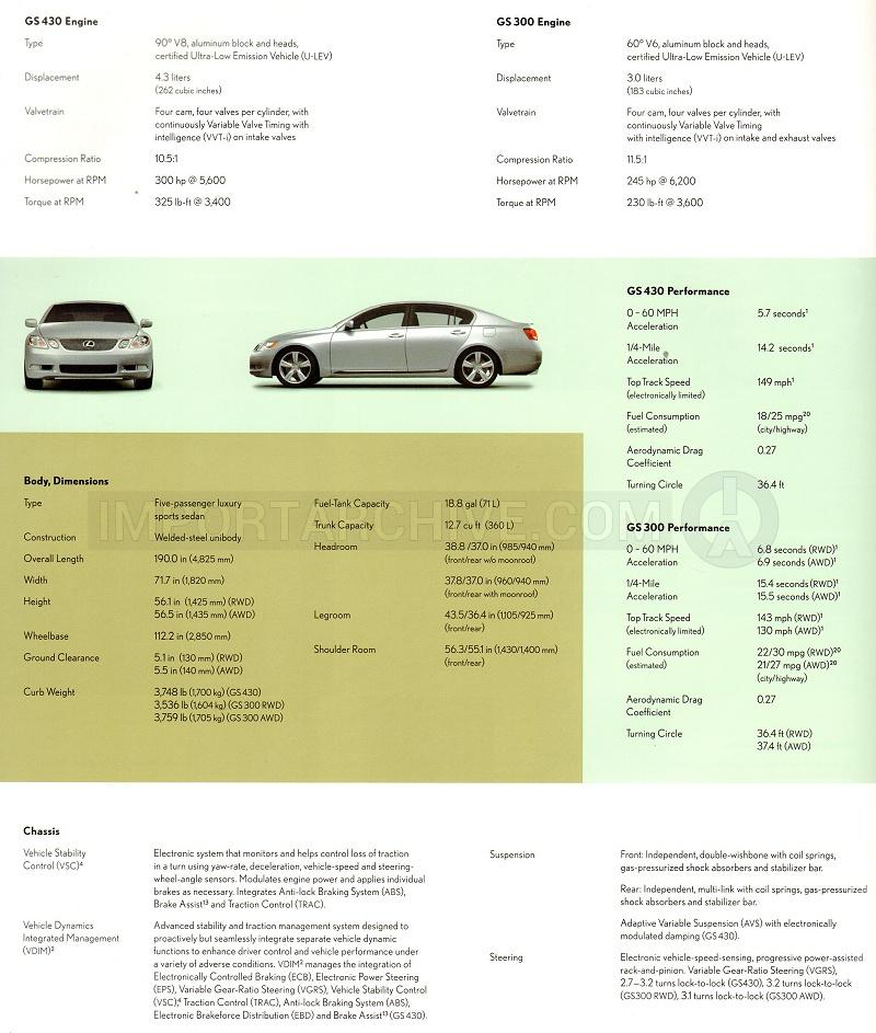 Importarchive Lexus Gs 2006 2011 Specifications Pages