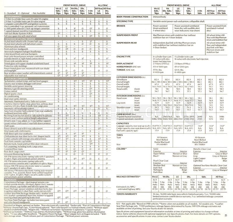 ImportArchive / Toyota Camry 1987‑1991 Specifications Pages