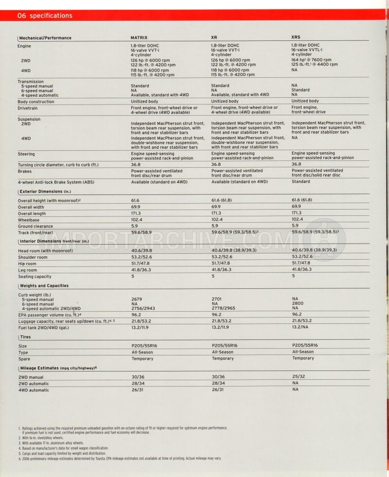 ImportArchive / Toyota Matrix 2003‑2008 Specifications Pages